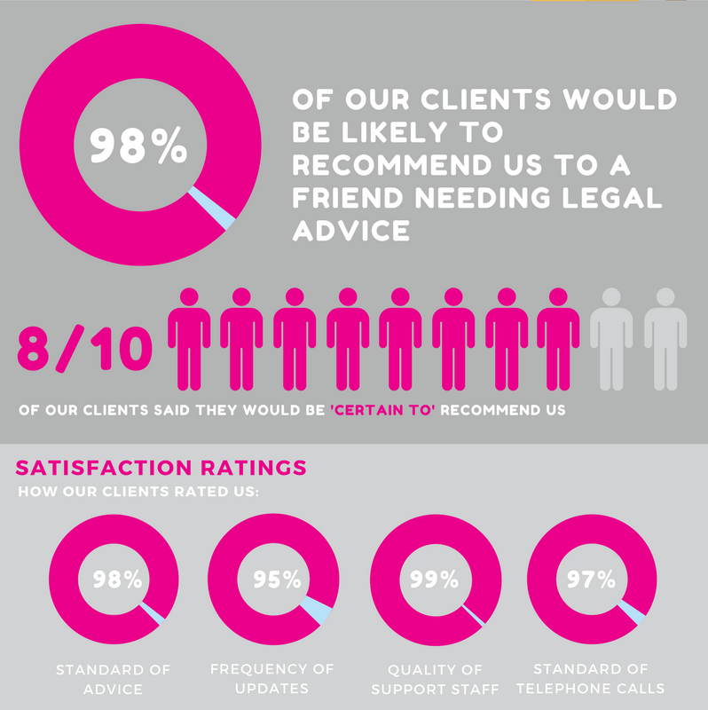 Based on a survey of 286 client surveyed between Jan - May 2017
